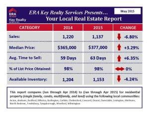 May Lowell Real Estate Report