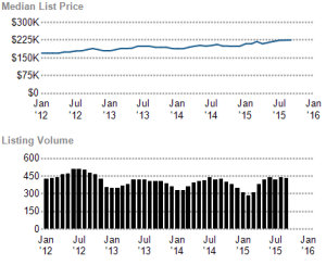 Lowell Real Estate Listin volume Nov